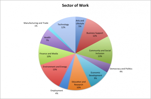 Sector of Work